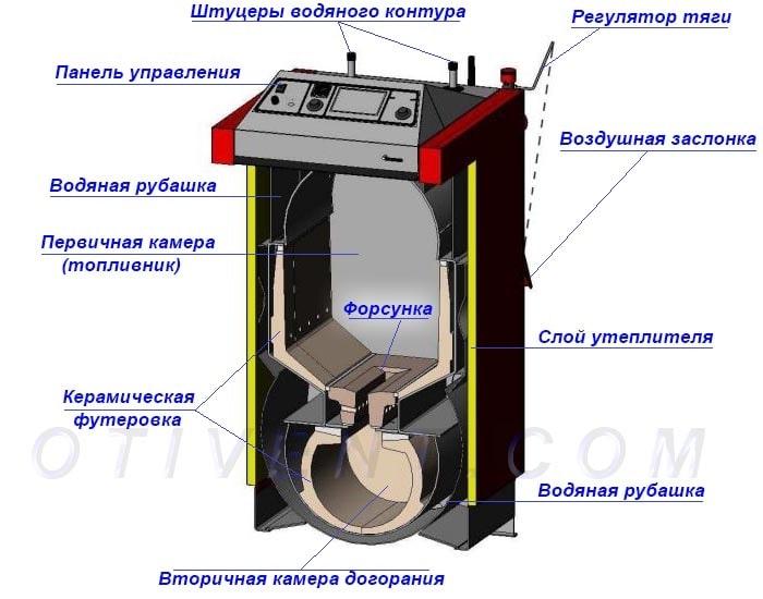 Схема пиролизного отопителя D30 в разрезе