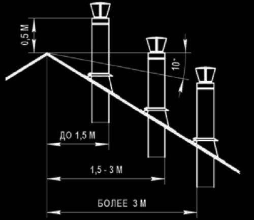 На какую высоту поднимать дымовую трубу котла