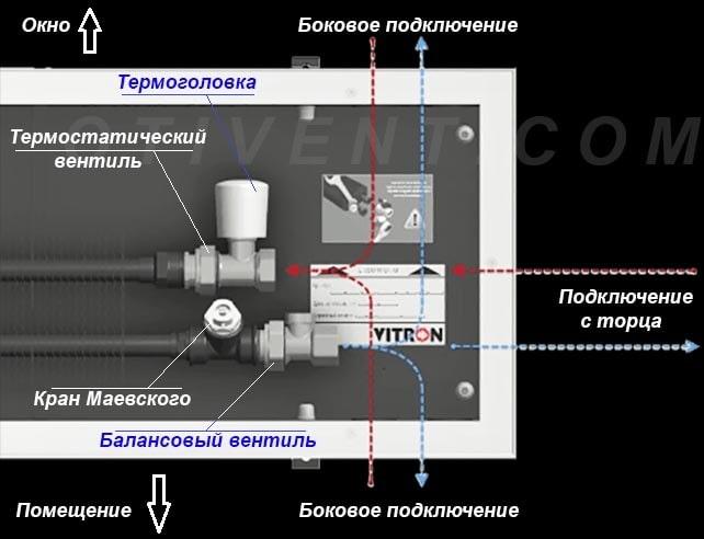 Як правильно підключити водяний конвектор