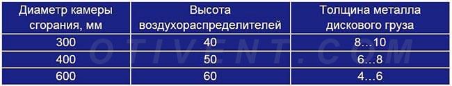 Размеры элементов печи длительного горения – таблица