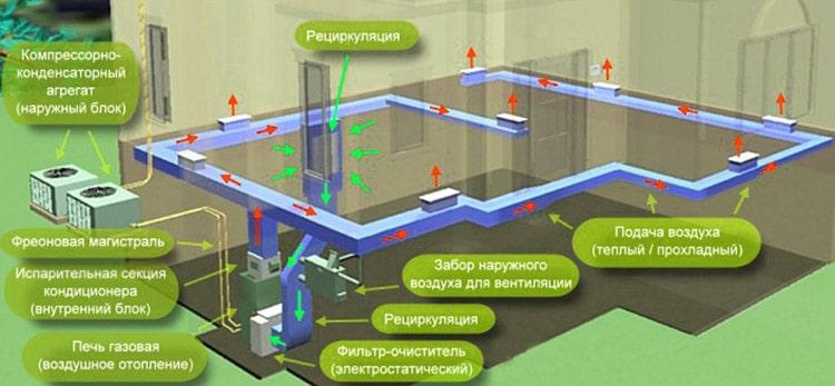 Розподіл повітря будинком