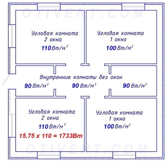 Як визначити потужність опалення будинку за площею кімнат