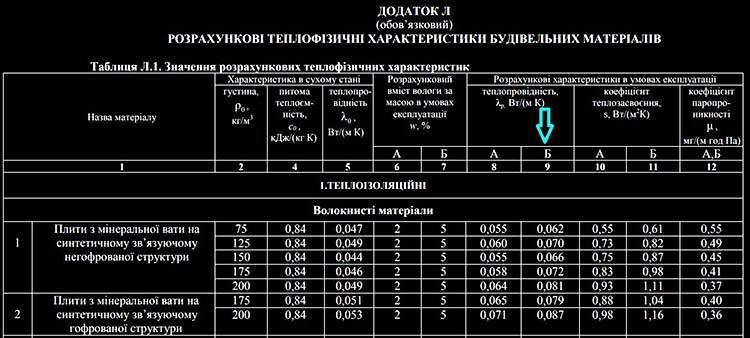 Теплопровідність матеріалів за ДБН В.2.6–31~2006