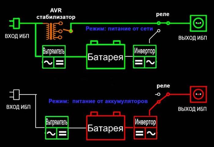 Схема работы ИБП котла