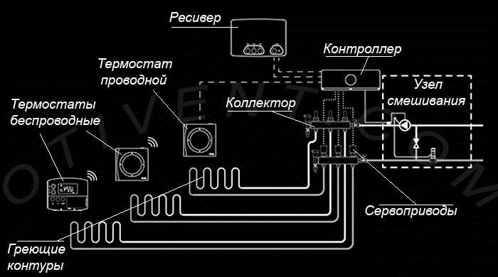 Многозональная система управления с беспроводными терморегуляторами