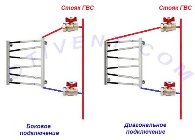 Підключення вертикальної рушникосушки до стояка
