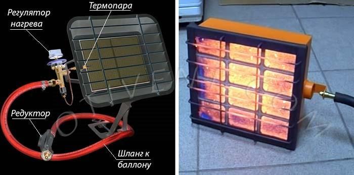 Принцип роботи газового інфрачервоного обігрівача
