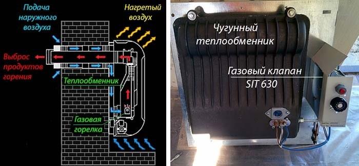 Конструкція побутового газового конвектора
