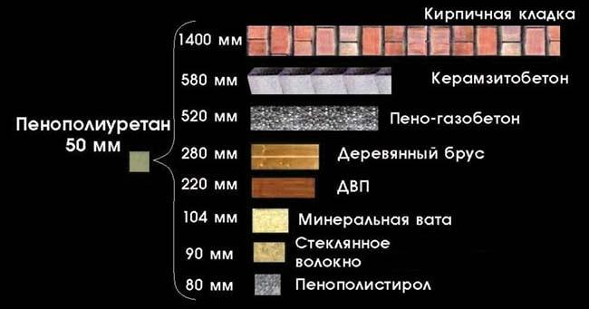 Сравнение материалов по теплопроводности