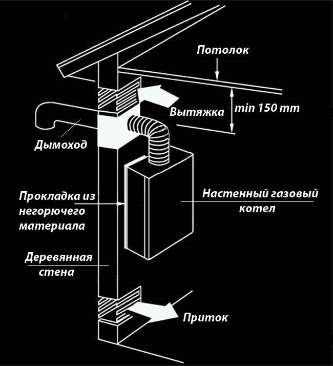 Схема монтажу настінного теплогенератора в дерев'яному будинку