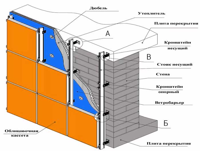 Схема утепленого вентильованого фасаду