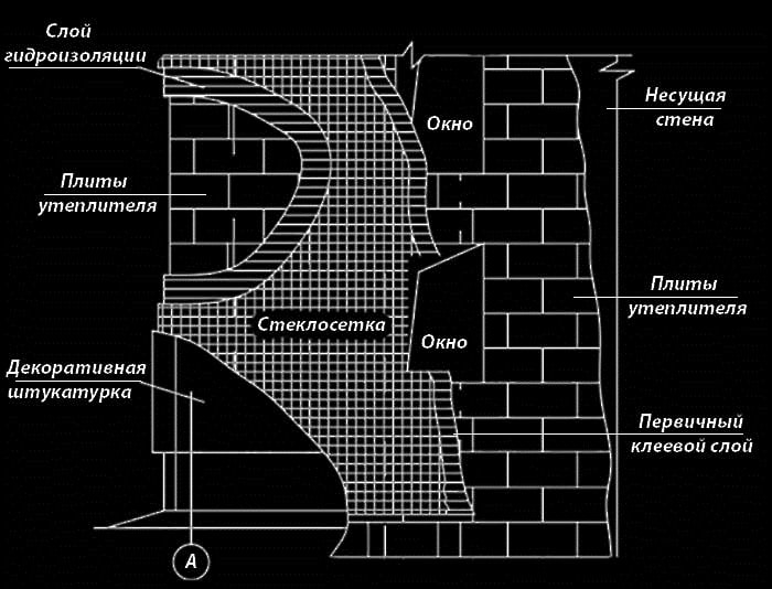Схема наружного утепления стены под штукатурку
