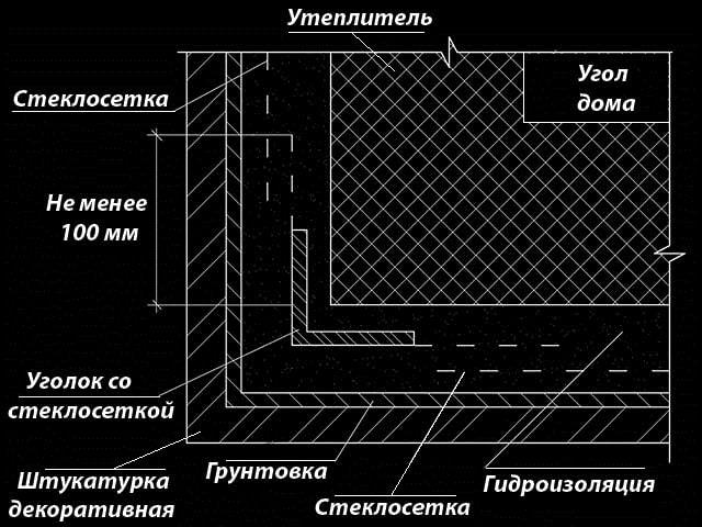 Схема утеплення зовнішнього кута будівлі
