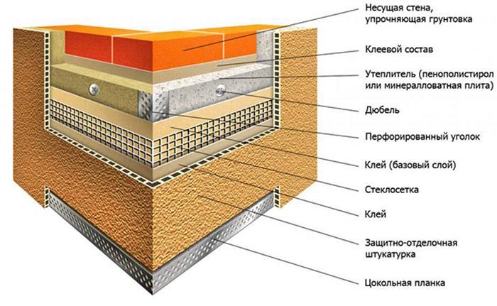 Схема зовнішнього утеплення пінопластом
