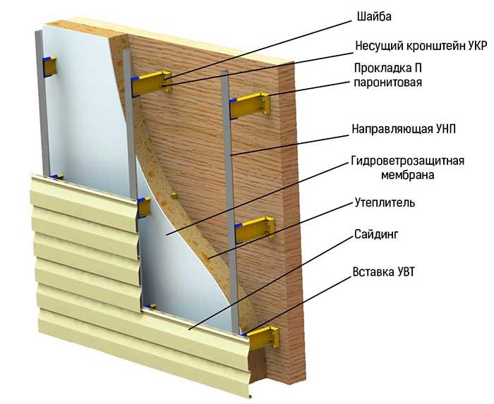Утепление и обшивка стен сайдингом снаружи