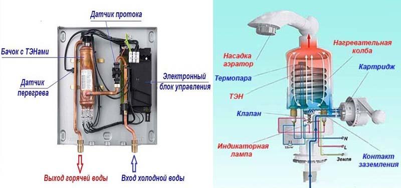 Конструкция проточного электроводонагревателя для душевой