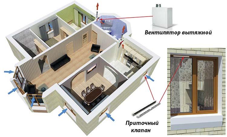 Сколько оконных клапанов устанавливать в частном доме