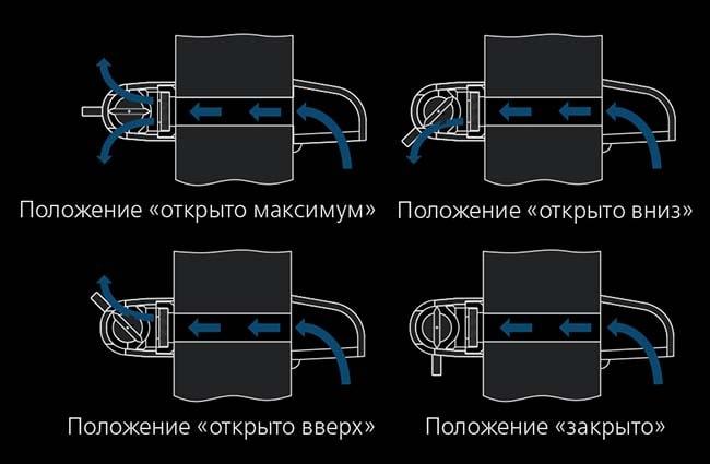 Регулируемый вентиляционный клапан для окон