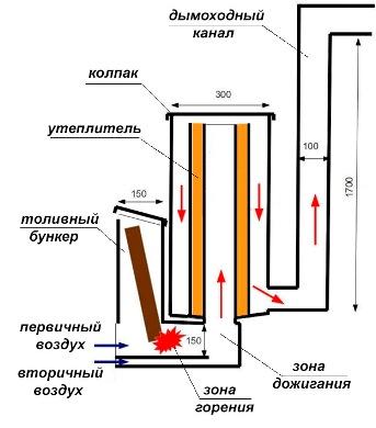 Ракетная печь из кирпича своими руками чертежи видео