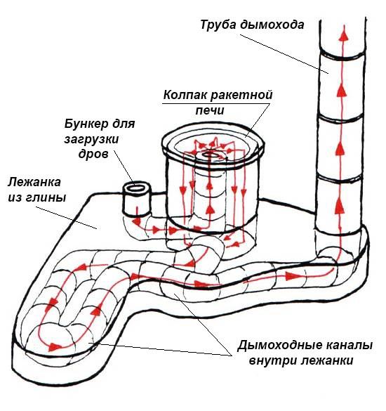 каналы внутри лежанки