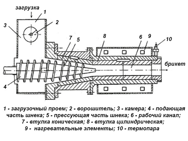 Шнековый пресс для изготовления топливных брикетов чертежи