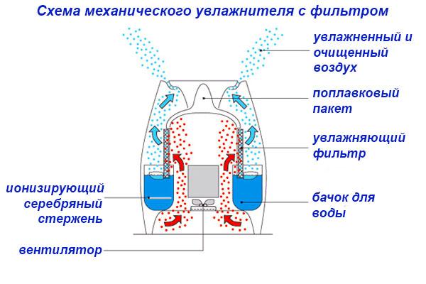 Механический прибор в разрезе