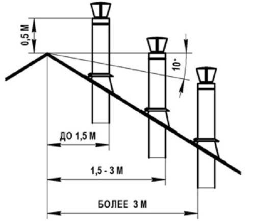 схема высот трубы