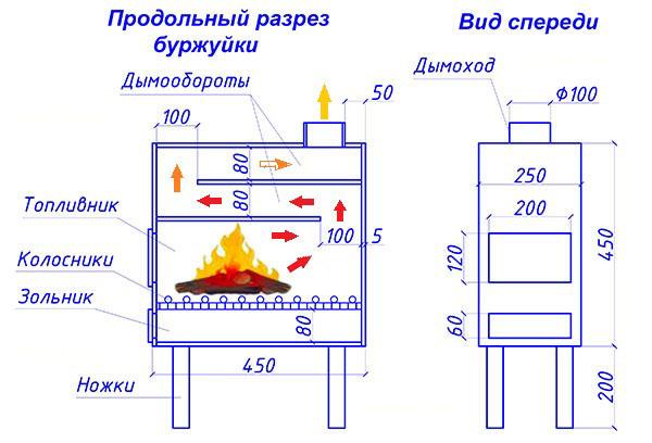 Печь на дровах длительного горения своими руками чертежи