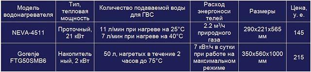 Сравнительная таблица 1