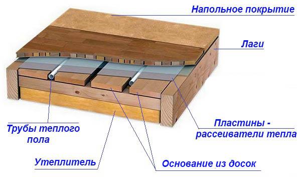 Пирог деревянного пола в разрезе