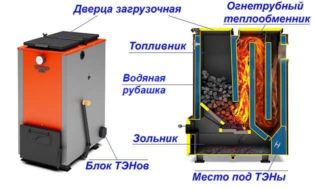 Угольный теплогенератор с ТЭНами в разрезе