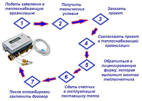 Процедура установки по шагам