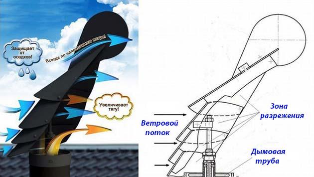 Защитный колпак на трубу дымохода своими руками: чертежи, изготовление, фото